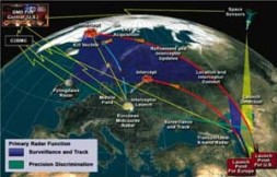 """""""The aquisition of additional US and allied inventories of missile defeneses need to be accelerated"""""""